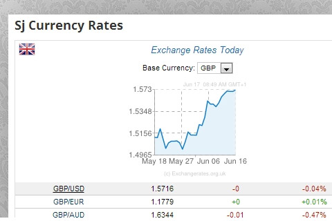 SJ Currency Rates
